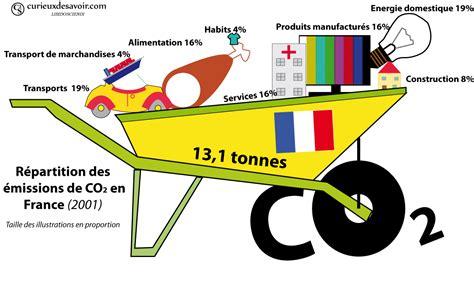 En France, les riches polluent et les pauvres paient !