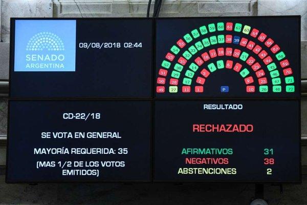Argentine. L'avortement restera un privilège de classe
